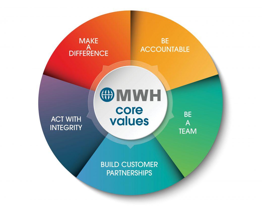 MWH Core Values