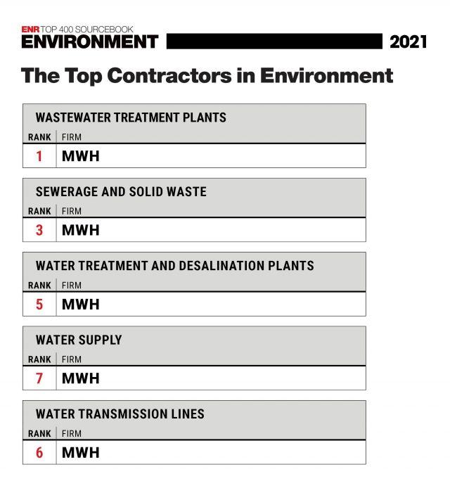 2021 MWH ENR Rankings