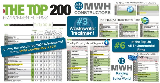 The Top 200 Environmental Firms